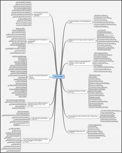 How to summarize a dense book with a mind map