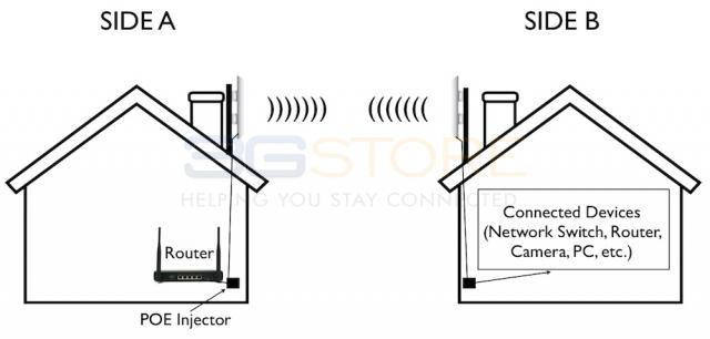 Long Range WiFi Bridge System to Extend Internet Access