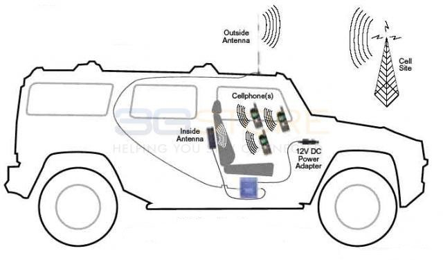 SureCall Flex2Go 50db Vehicle Repeater Kit w/ Mag Mount