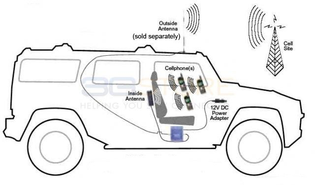 Wilson Cellular 40dB In-Vehicle Wireless Amplifier