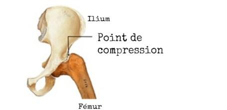Point de compression