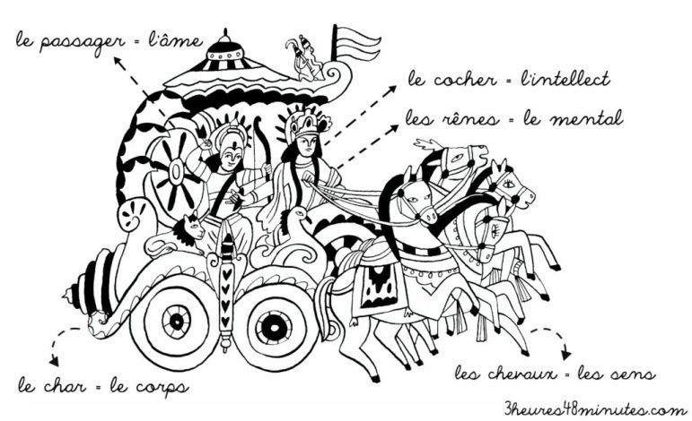 La Parabole du char