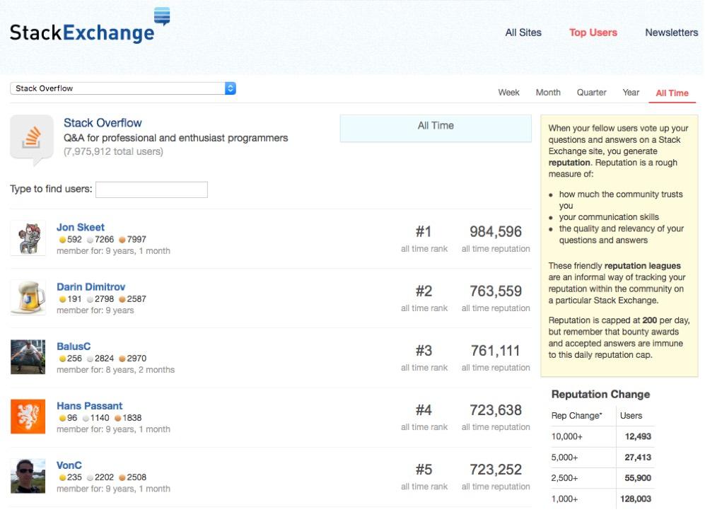 Stackoverflow, un bel exemple de gamification: leaderboard