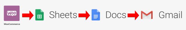 Automatisation de transfert de WooCommerce vers Google Sheets puis Google Docs et Gmail