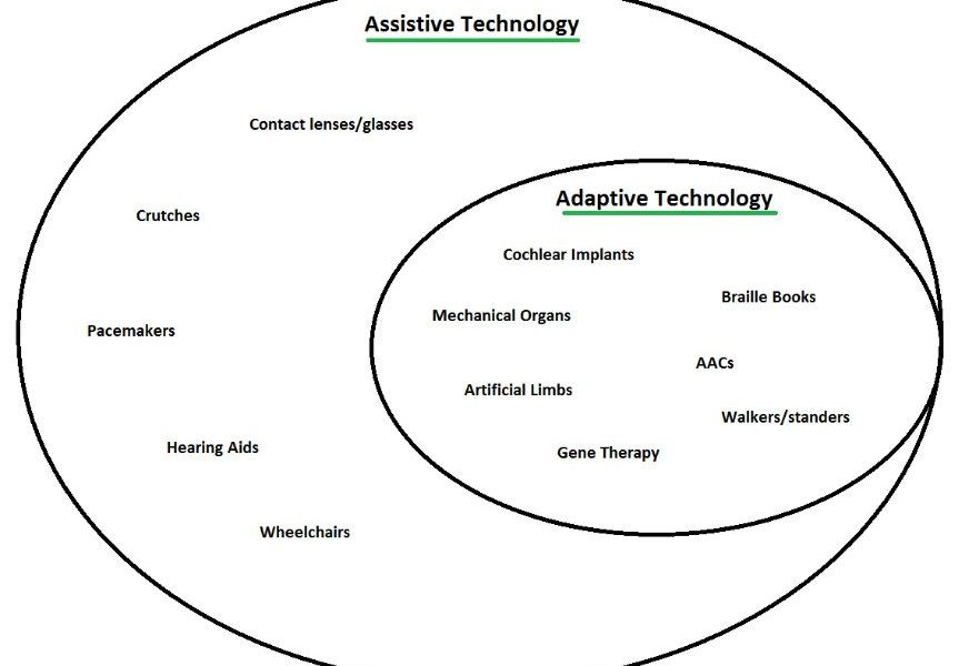 Assistive and Adaptive Technologies for HIE