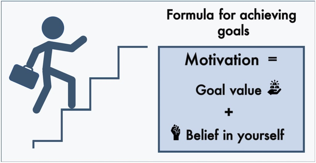 A scientifically proven framework for achieving goals - Psychology Compass