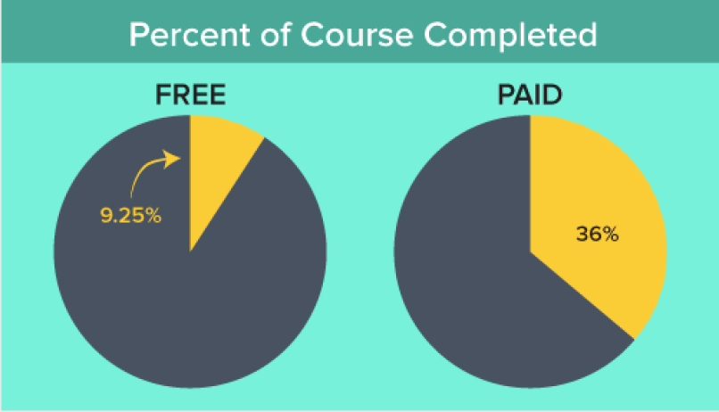 how to price your online course