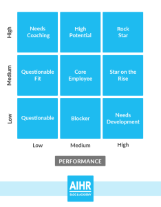 The box grid based on performance and potential of employee also metrics analytics in hr rh analyticsinhr