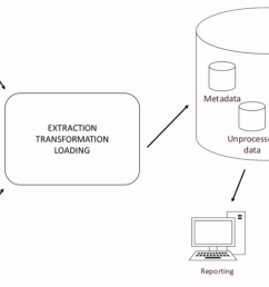 not all organizations have fully automated this process if there s no data warehouse present data can be extracted from different systems and aggregated  [ 1363 x 918 Pixel ]