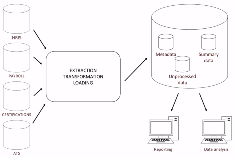 medium resolution of not all organizations have fully automated this process if there s no data warehouse present data can be extracted from different systems and aggregated