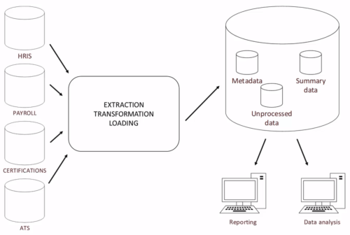 small resolution of not all organizations have fully automated this process if there s no data warehouse present data can be extracted from different systems and aggregated