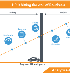 analytics is hitting the wall of boudreau [ 1200 x 770 Pixel ]