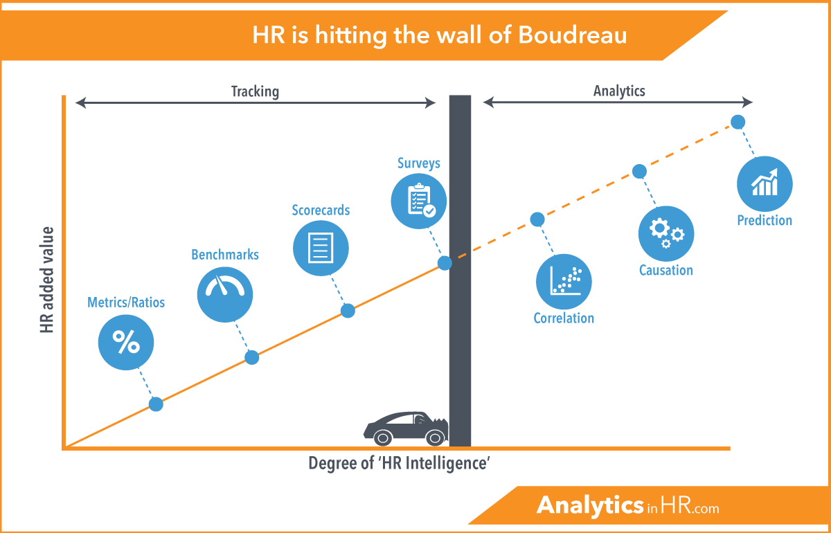 hight resolution of analytics is hitting the wall of boudreau