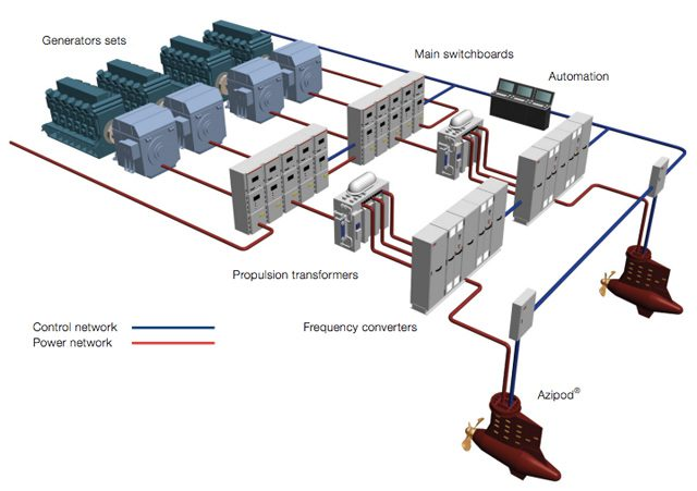 Diagram For Electrical Room Additionally Ships Electrical Distribution
