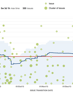 Jira agile control chart add weekends also ways to optimize development with  atlassian blog rh