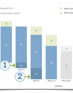 Jira agile release burndown chart also manage scope with the new atlassian blog rh