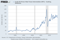 Chart of the Day: Gas Prices Over Time   streets.mn
