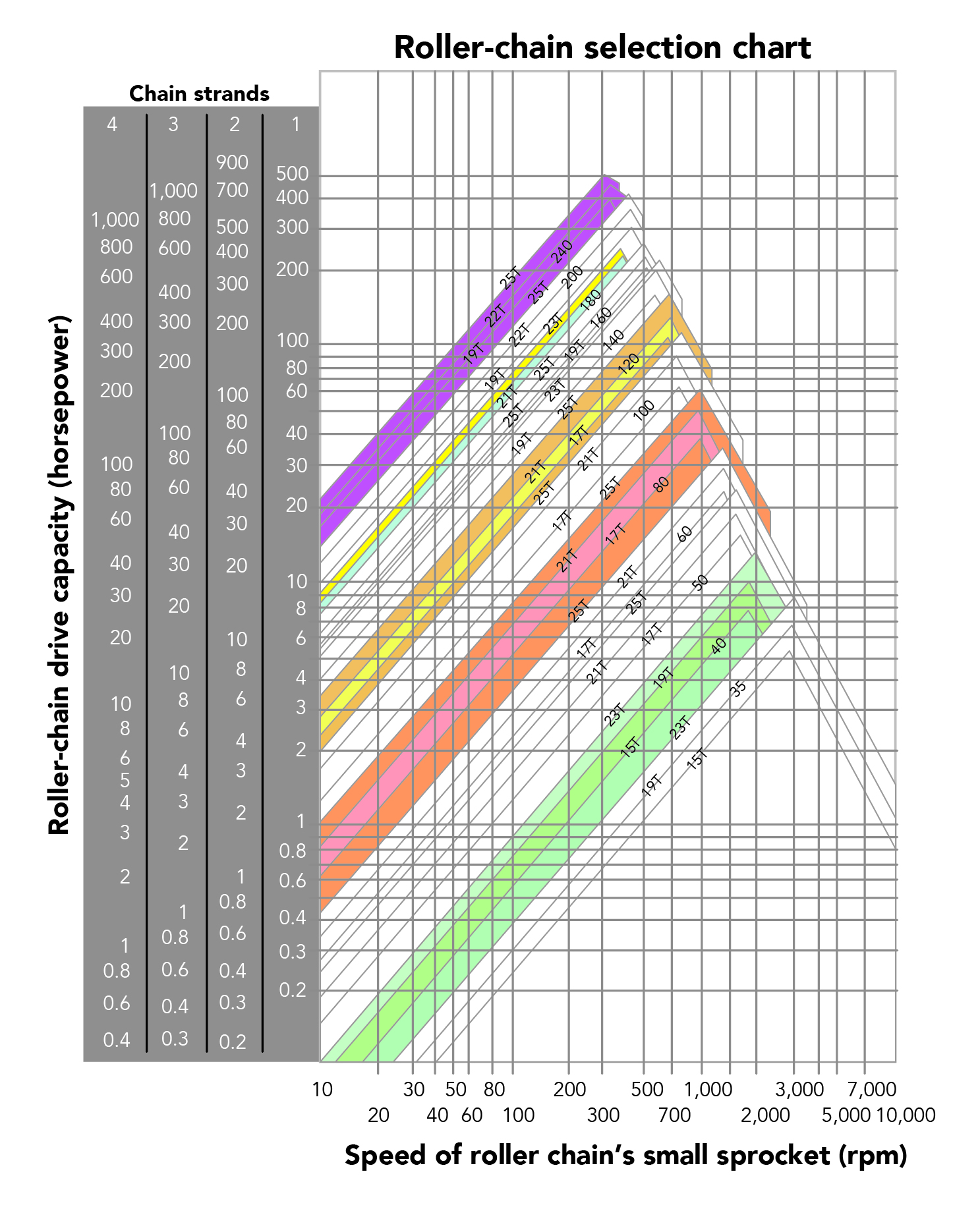 hight resolution of 1 chain selection chart in detail