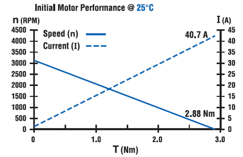 Understanding DC Motor Curves and Temperature: Part 2