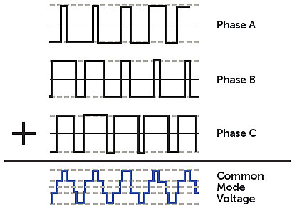 How a new VFD filter protects motors from two bad voltages