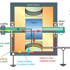 Vfd Starter Wiring Diagram 12 Volt Generator Problems Vfds Cause And Cable Types That Help Solve Them Motor Powered System