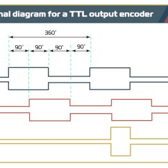 Kubler Encoder Wiring Diagram Inventory Management Model Incremental Encoders Motion Control Tips This Is A Signal For Ttl Output Showing Complementary Differential Signals Often Called Line Driver