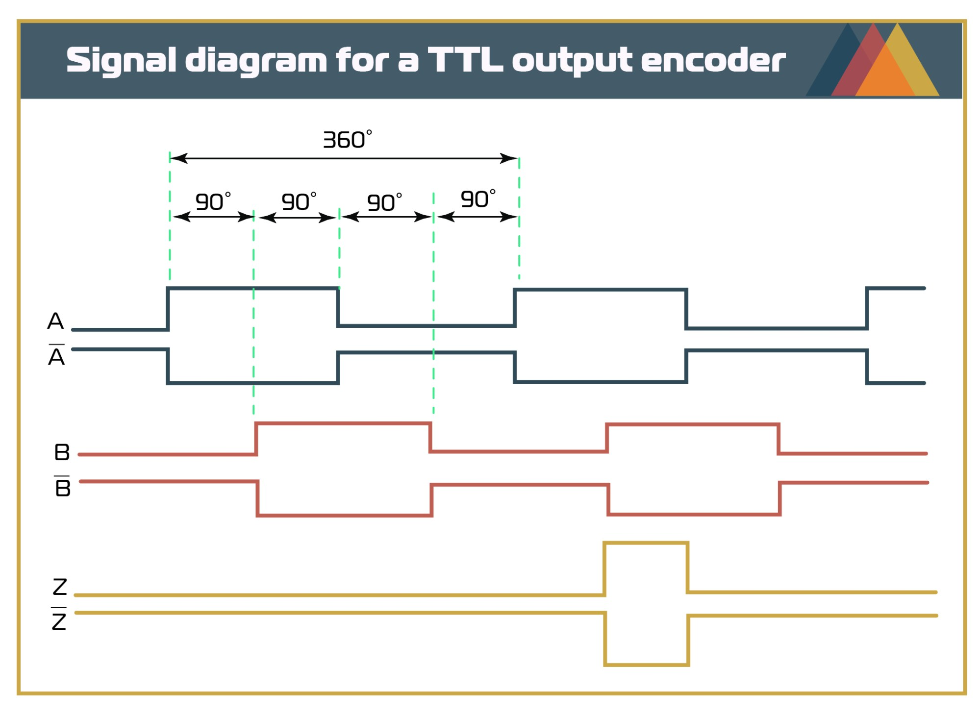 hight resolution of incremental encoder wiring diagram