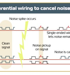 ttl output uses differential wiring a with a and b with b to cancel noise most incremental encoders  [ 2095 x 1169 Pixel ]
