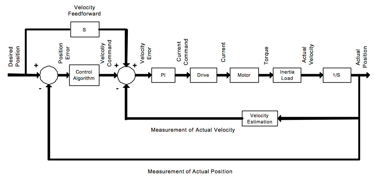 hight resolution of velocity control loop