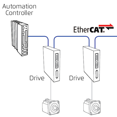 How does a servo drive connect to a motion controller?
