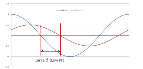 small resolution of power factor