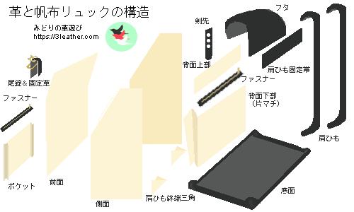 革と帆布リュックの構造