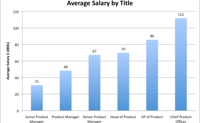 Average Salary By Title Mind The Product
