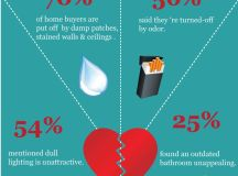 70+ Real Estate Infographics - Use To Ignite Your Content ...