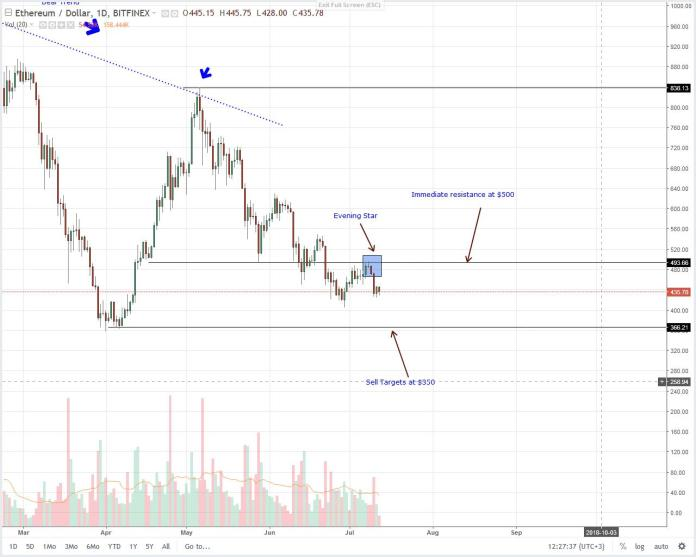Ethereum Daily Chart July 12