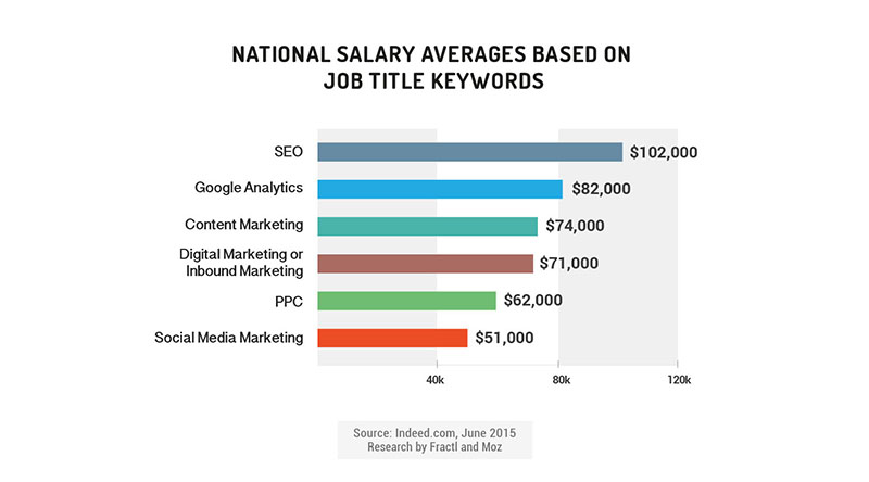 New Data for Employers Hiring HardtoFind Marketing Talent  Indeed Blog