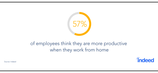 57% of employees think they're more productive when they work from home.