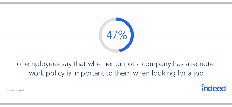 47% of employees say that whether or not a company has a remote work policy is important to them when looking for a job.