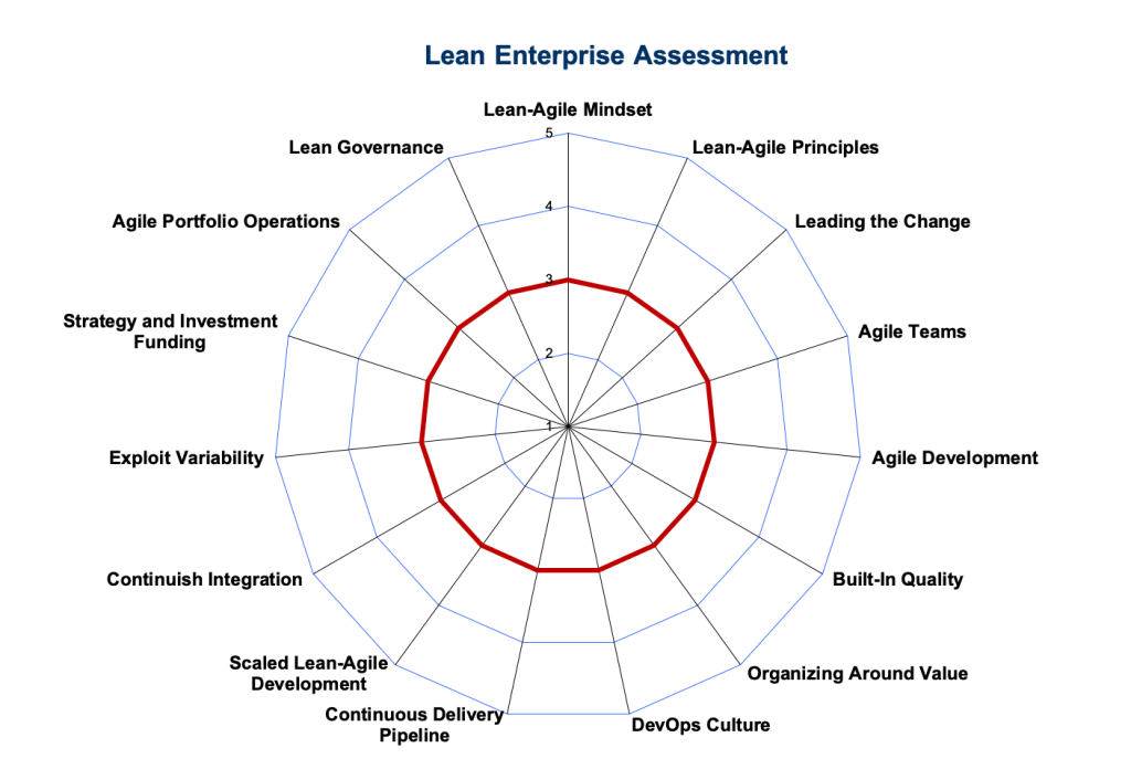 How close are you to being a truly Lean Enterprise? Find