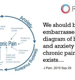 one of the most frustrating things of my career has been devoting my life s work to helping patients with chronic pain only to find out that there were  [ 1280 x 720 Pixel ]