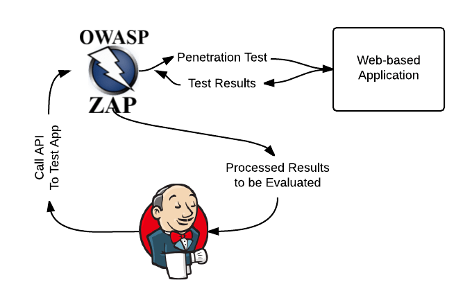 Automating Penetration Testing in a CI/CD Pipeline