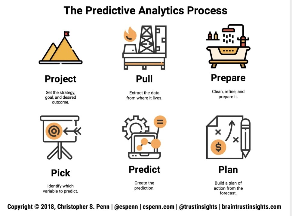 Powering Customer Experience with Predictive Analytics