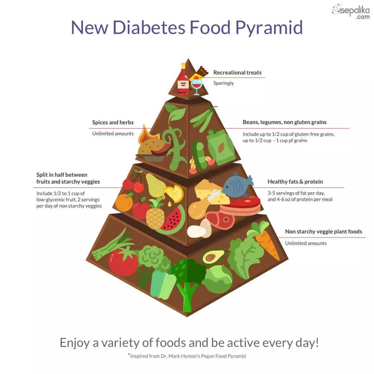 new food pyramid diagram mazda 323 wiring diabetes traditional diet vs lchf