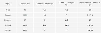 Uber у Львові підняв ціни