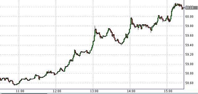 Курс долара щодо рубля