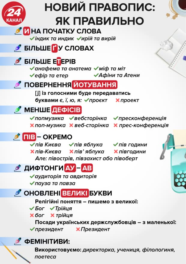 правопис, приклади