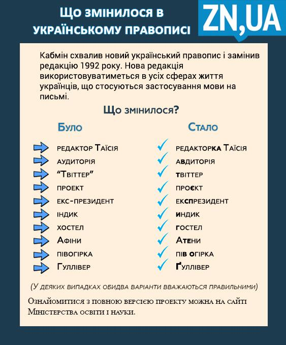 Новий правопис української мови. Що змінилося
