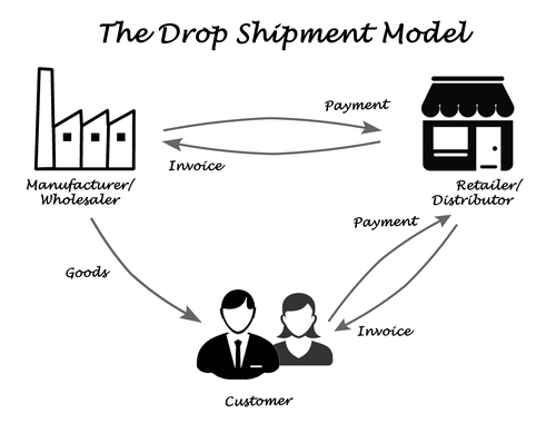 How To Ensure That Your Dropshipping Business Succeed