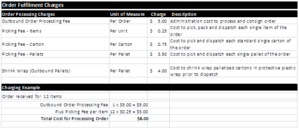 Order Fulfillment Charges