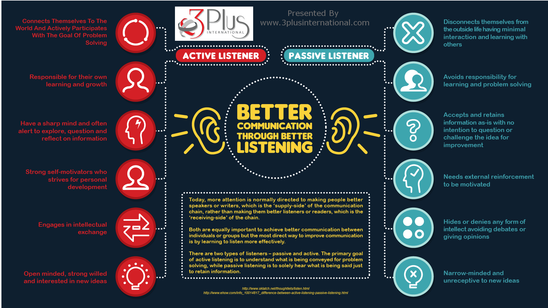 Better Communication With Listening Skills Infographic